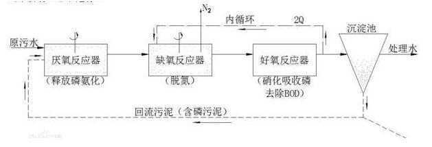 A2O工艺流程