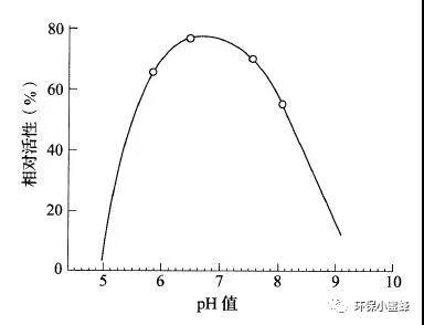 PH值和相对活性的关系