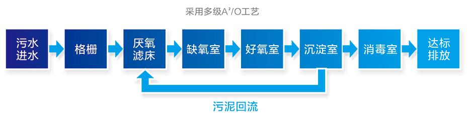 中型净化槽处理流程