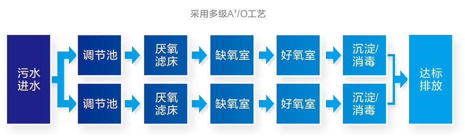 集群式高度处理净化槽处理流程